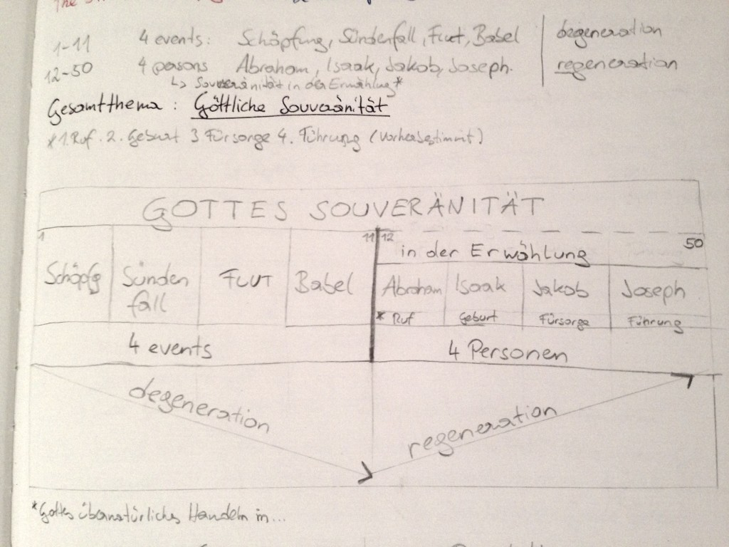 Überblicksdiagramm zum Buch Genesis