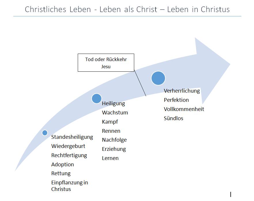 leben-als-christ
